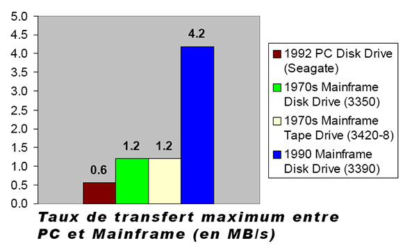 Comparaison entre mainframe et PC